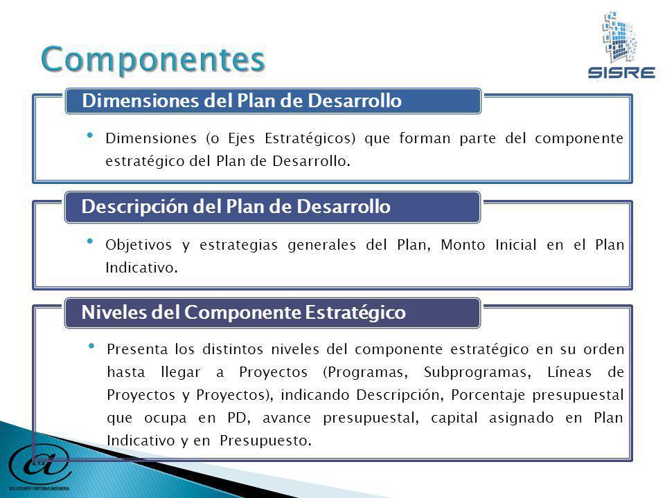 Dimensiones (o Ejes Estratégicos) que forman parte del componente estratégico del Plan de Desarrollo.