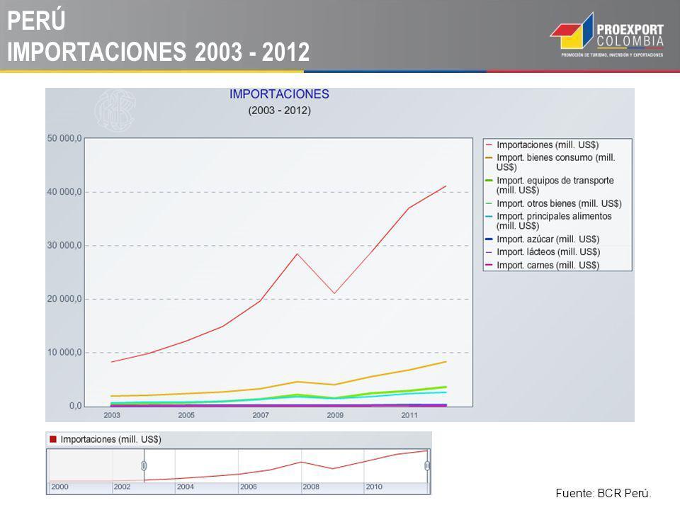 PERÚ IMPORTACIONES 2003 - 2012 Fuente: BCR Perú.
