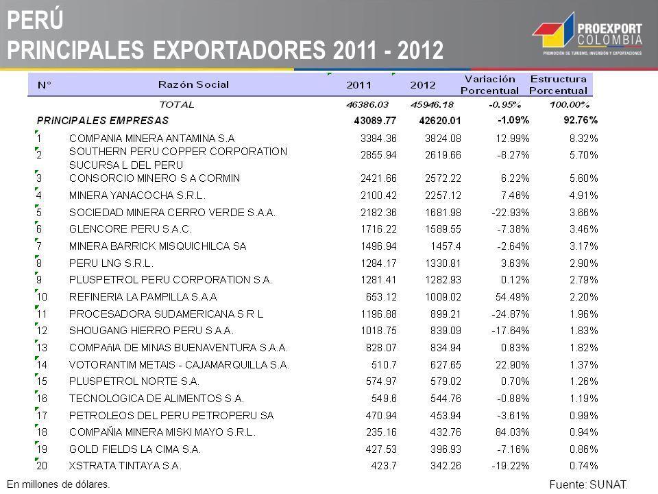 PERÚ PRINCIPALES EXPORTADORES 2011 - 2012 En millones de dólares. Fuente: SUNAT.