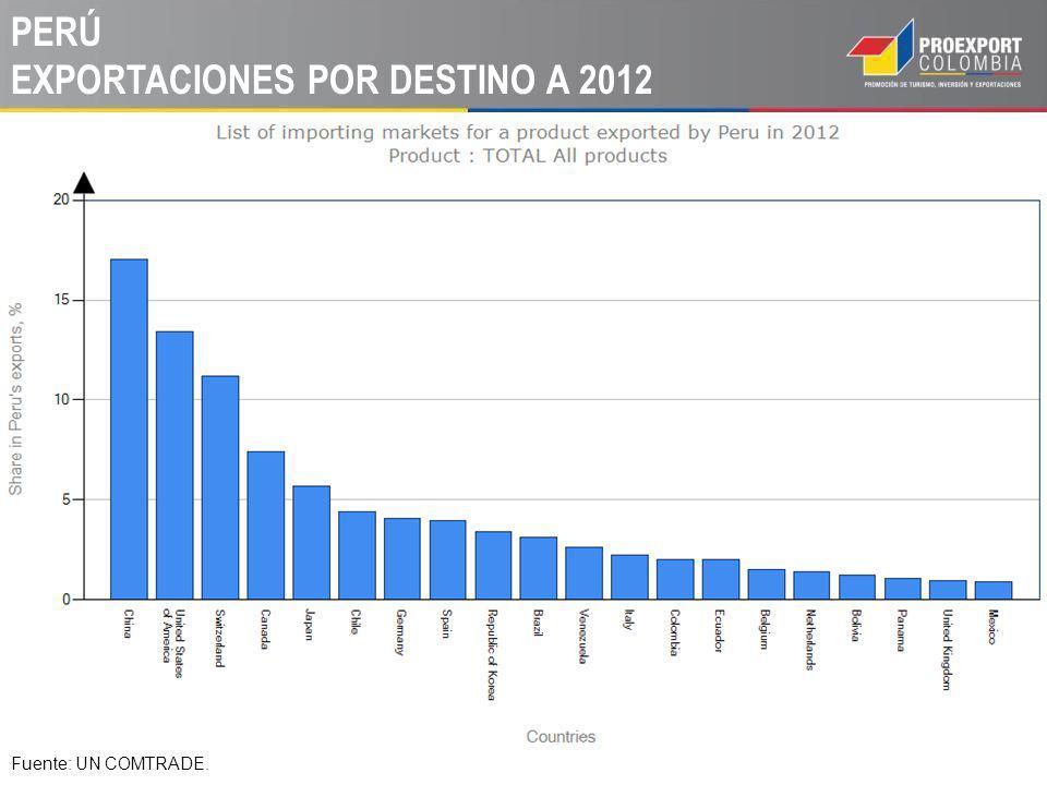 Fuente: UN COMTRADE. PERÚ EXPORTACIONES POR DESTINO A 2012