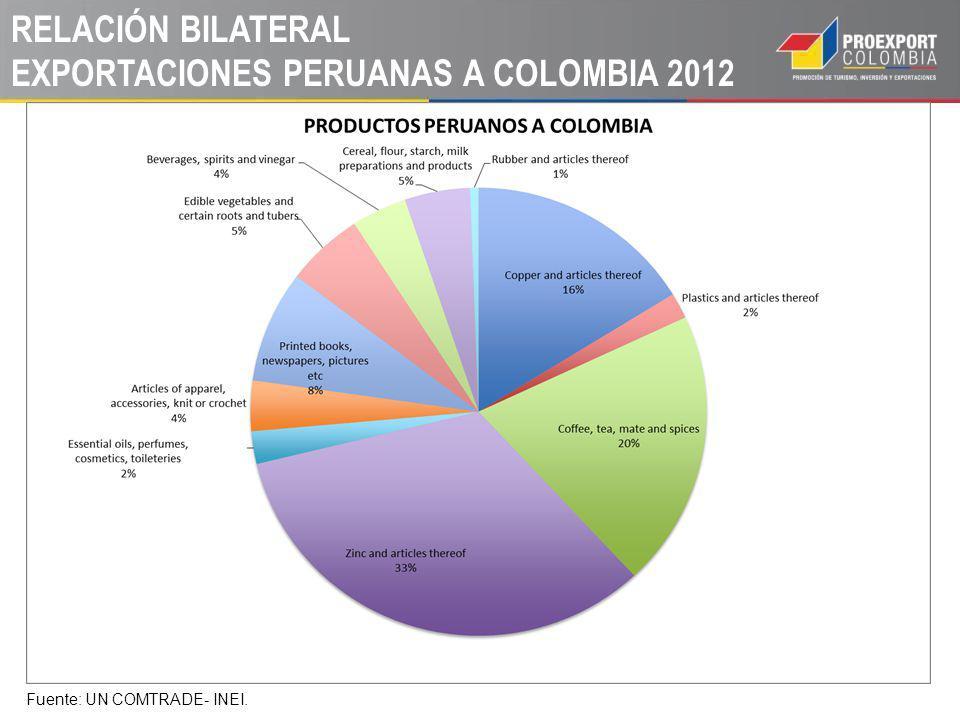 RELACIÓN BILATERAL EXPORTACIONES PERUANAS A COLOMBIA 2012 Fuente: UN COMTRADE- INEI.