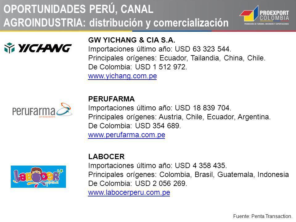 OPORTUNIDADES PERÚ, CANAL AGROINDUSTRIA: distribución y comercialización GW YICHANG & CIA S.A. Importaciones último año: USD 63 323 544. Principales o