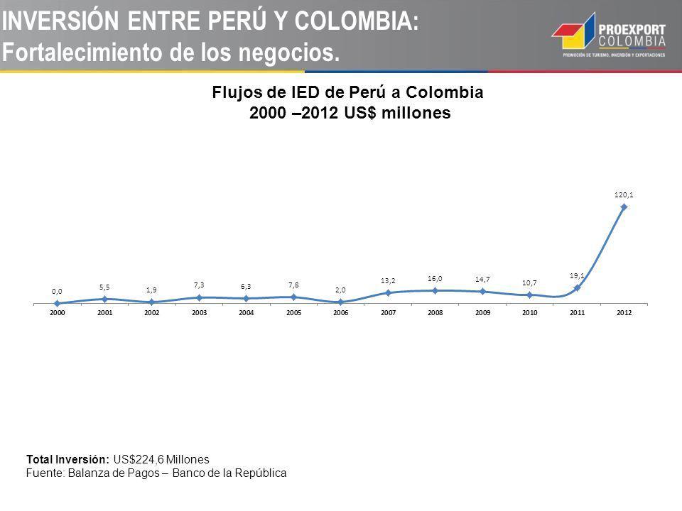 INVERSIÓN ENTRE PERÚ Y COLOMBIA: Fortalecimiento de los negocios. Flujos de IED de Perú a Colombia 2000 –2012 US$ millones Total Inversión: US$224,6 M