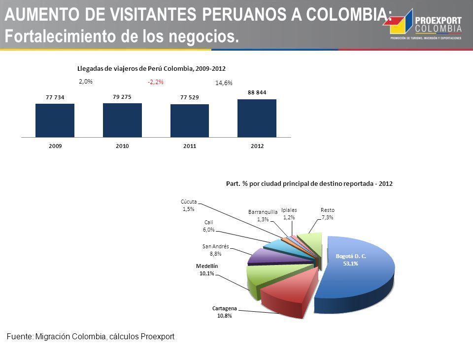 AUMENTO DE VISITANTES PERUANOS A COLOMBIA: Fortalecimiento de los negocios. Fuente: Migración Colombia, cálculos Proexport