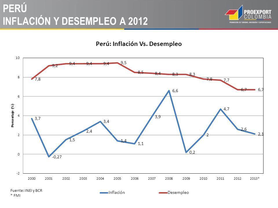 PERÚ INFLACIÓN Y DESEMPLEO A 2012