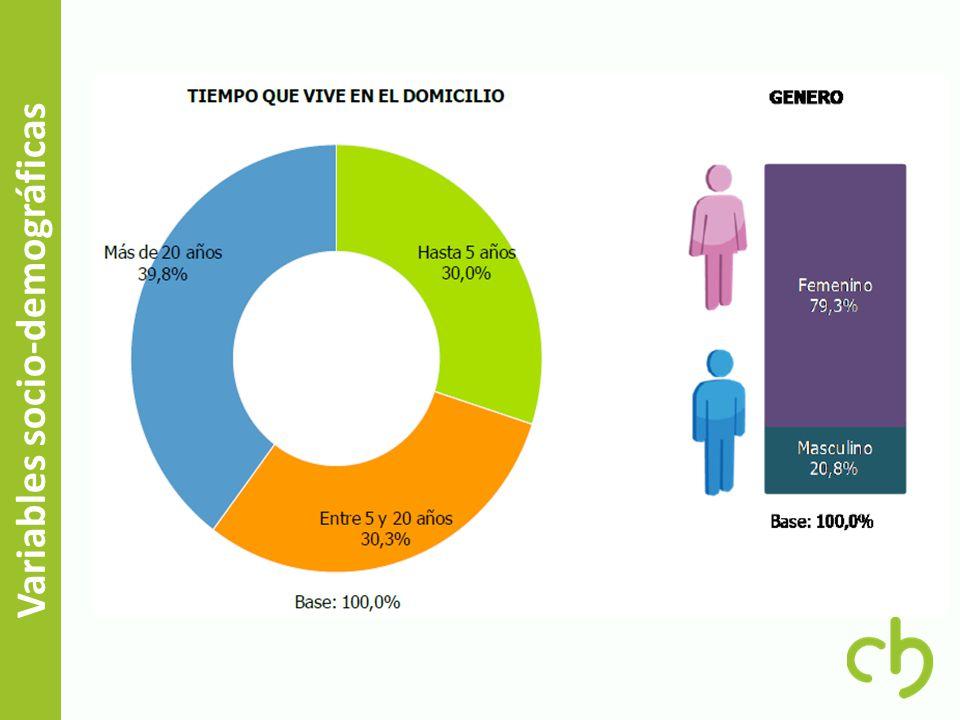 Variables socio-demográficas