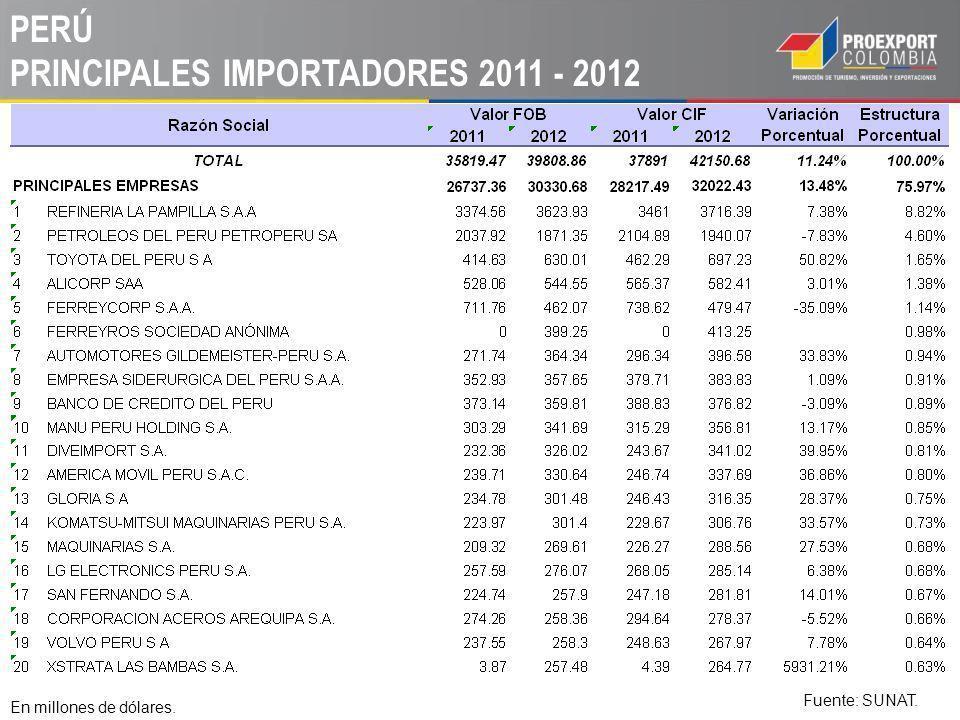 PERÚ PRINCIPALES IMPORTADORES 2011 - 2012 En millones de dólares. Fuente: SUNAT.