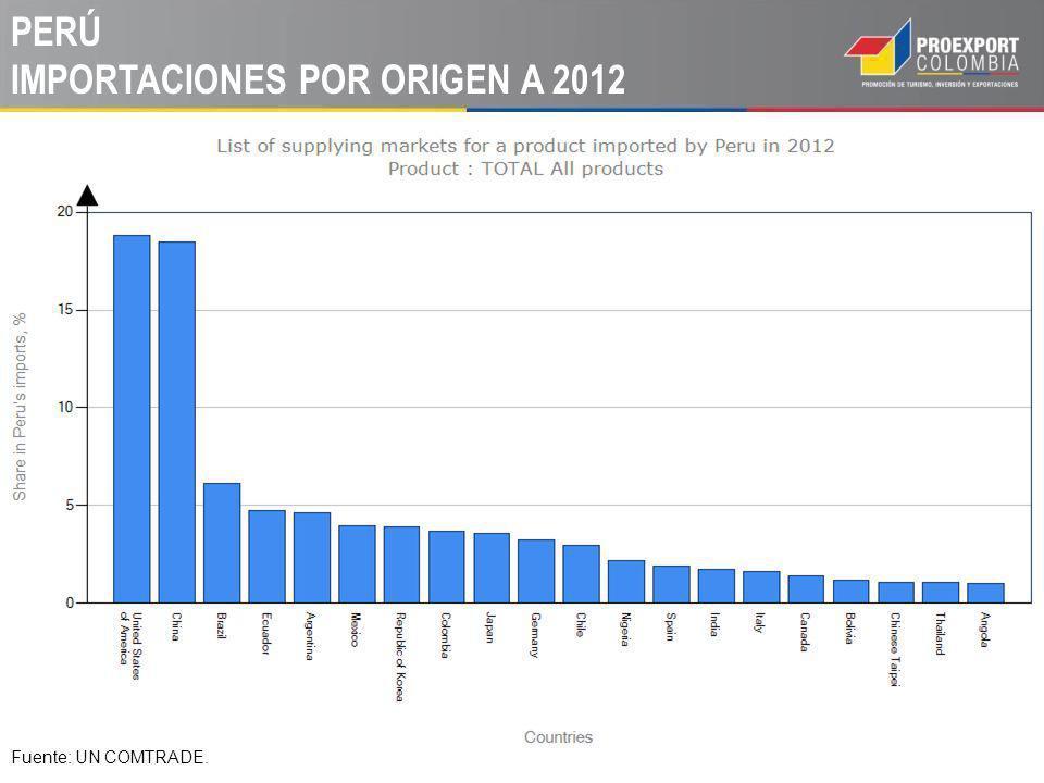 PERÚ IMPORTACIONES POR ORIGEN A 2012 Fuente: UN COMTRADE.
