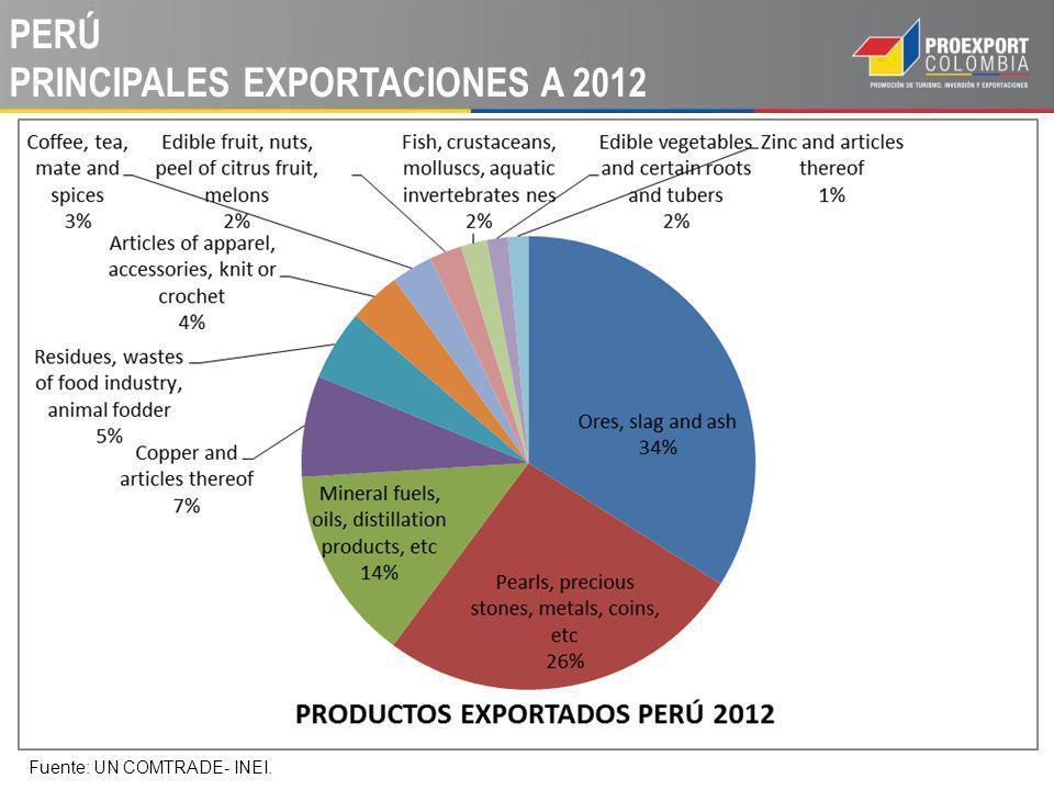 PERÚ PRINCIPALES EXPORTACIONES A 2012 Fuente: UN COMTRADE- INEI.