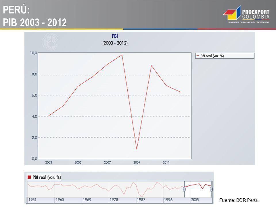 PERÚ: DEMANDA INTERNA 2003 - 2012. Fuente: BCR Perú.