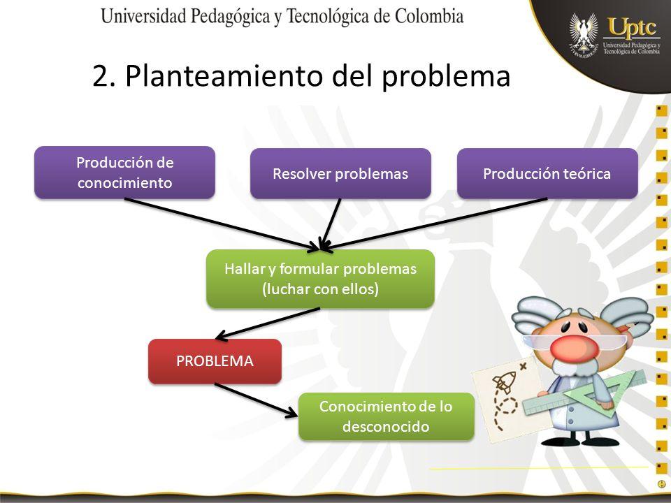 2. Planteamiento del problema Producción de conocimiento Producción teórica Hallar y formular problemas (luchar con ellos) Resolver problemas PROBLEMA