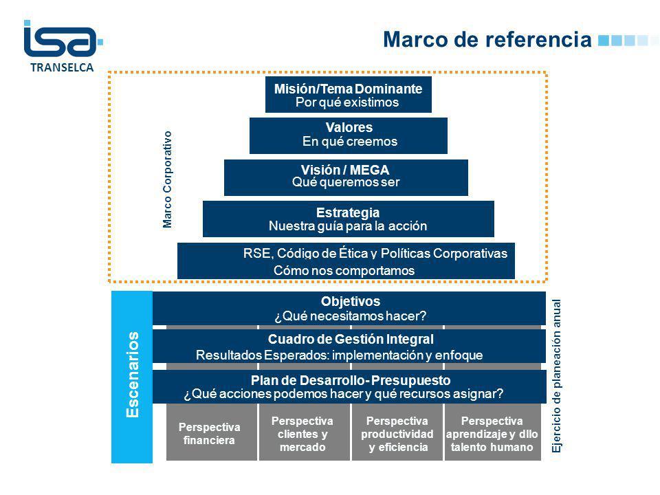 TRANSELCA Marco de referencia Cuadro de Gestión Integral Resultados Esperados: implementación y enfoque Objetivos ¿Qué necesitamos hacer? Plan de Desa
