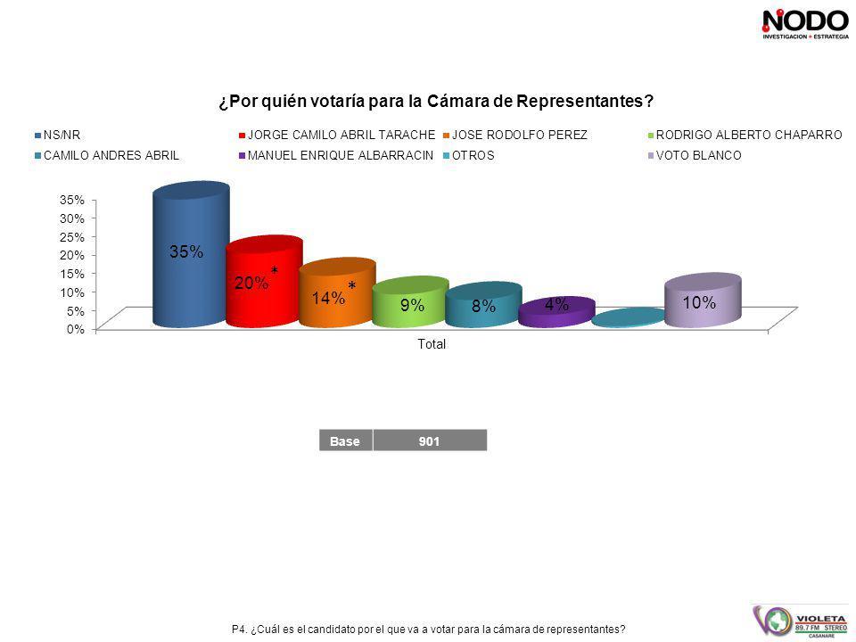 P4. ¿Cuál es el candidato por el que va a votar para la cámara de representantes.