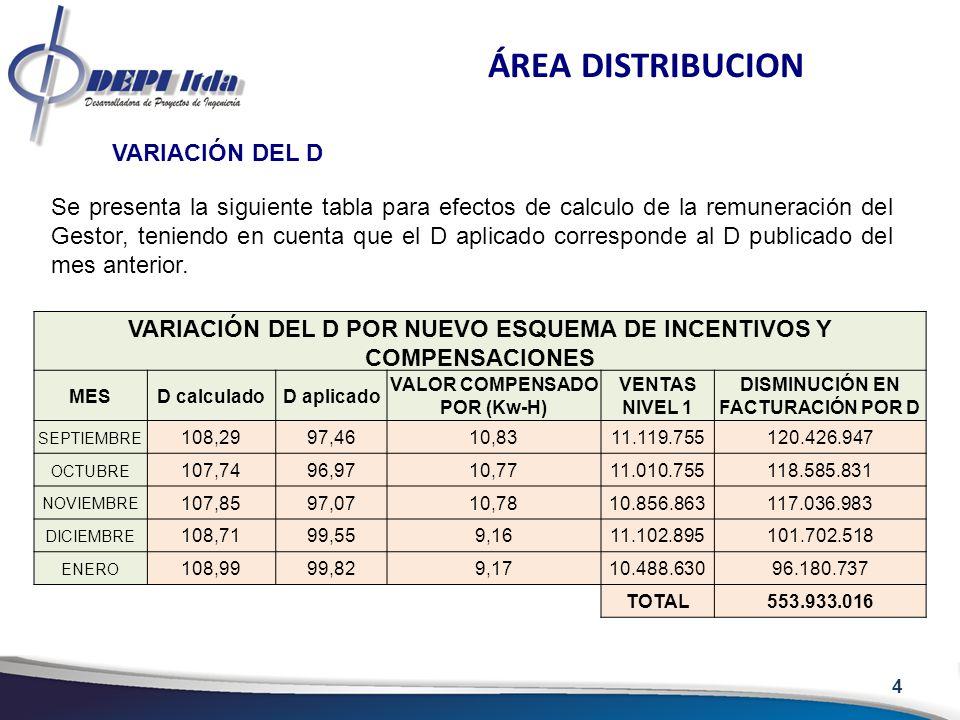 4 ÁREA DISTRIBUCION VARIACIÓN DEL D Se presenta la siguiente tabla para efectos de calculo de la remuneración del Gestor, teniendo en cuenta que el D aplicado corresponde al D publicado del mes anterior.
