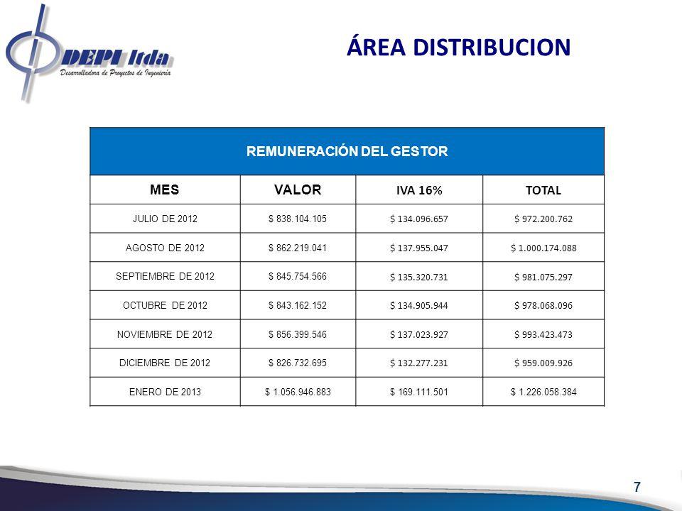 7 ÁREA DISTRIBUCION REMUNERACIÓN DEL GESTOR MESVALOR IVA 16%TOTAL JULIO DE 2012$ 838.104.105 $ 134.096.657$ 972.200.762 AGOSTO DE 2012$ 862.219.041 $