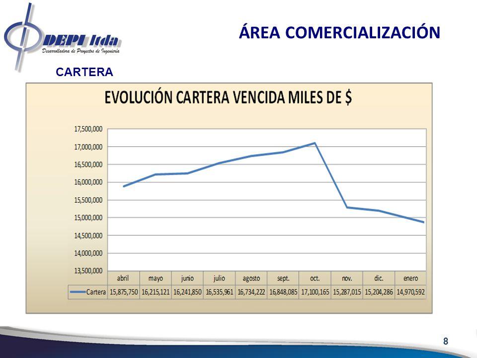 9 ÁREA COMERCIALIZACIÓN COMPRAS DE ENERGÍA En el cuadro siguiente se muestran las transacciones de DISPAC en el mercado mayorista en el mes de diciembre para facturación de enero y las compras de enero para facturación de diciembre.
