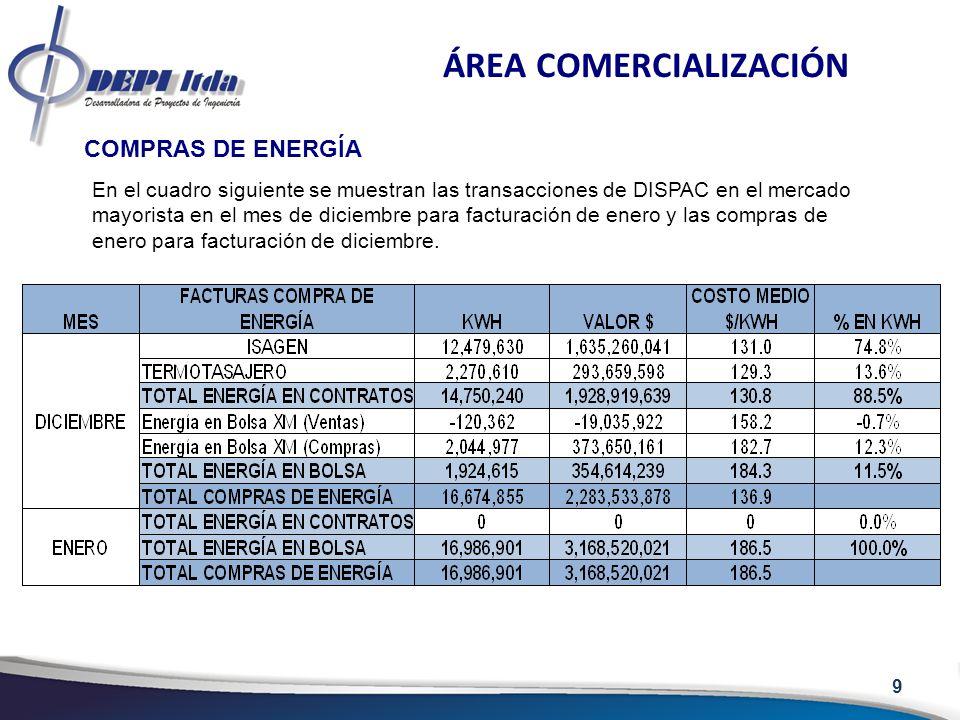9 ÁREA COMERCIALIZACIÓN COMPRAS DE ENERGÍA En el cuadro siguiente se muestran las transacciones de DISPAC en el mercado mayorista en el mes de diciemb