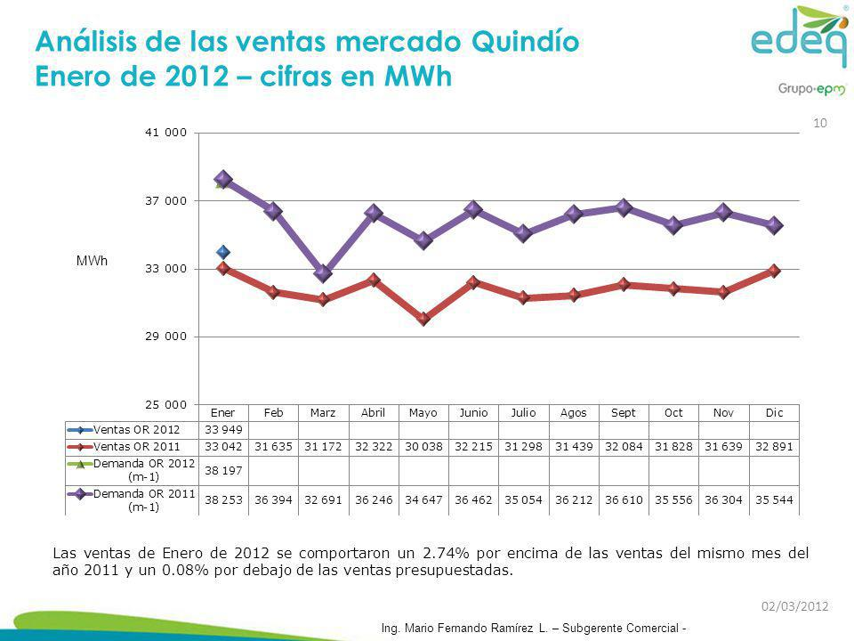 Análisis de las ventas mercado Quindío Enero de 2012 – cifras en MWh Las ventas de Enero de 2012 se comportaron un 2.74% por encima de las ventas del