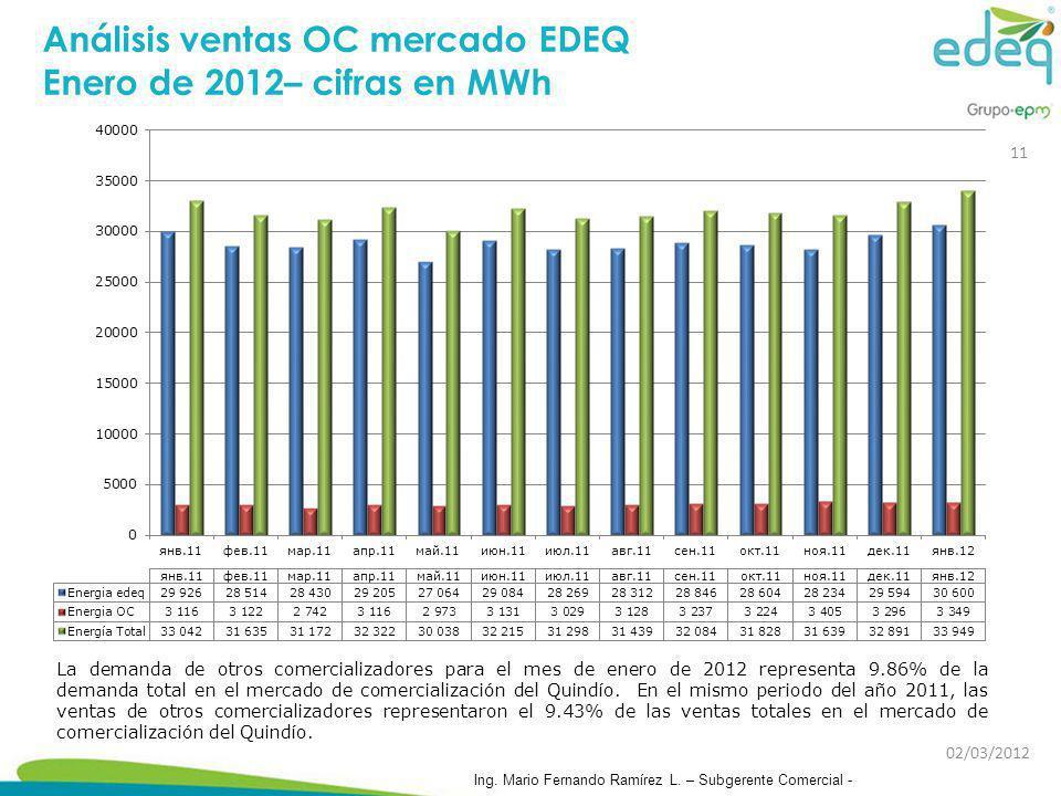 Análisis ventas OC mercado EDEQ Enero de 2012– cifras en MWh La demanda de otros comercializadores para el mes de enero de 2012 representa 9.86% de la
