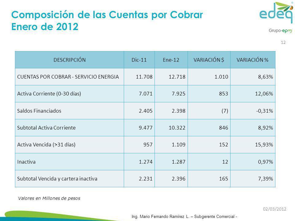 Composición de las Cuentas por Cobrar Enero de 2012 Valores en Millones de pesos DESCRIPCIÓNDic-11Ene-12VARIACIÓN $VARIACIÓN % CUENTAS POR COBRAR - SE