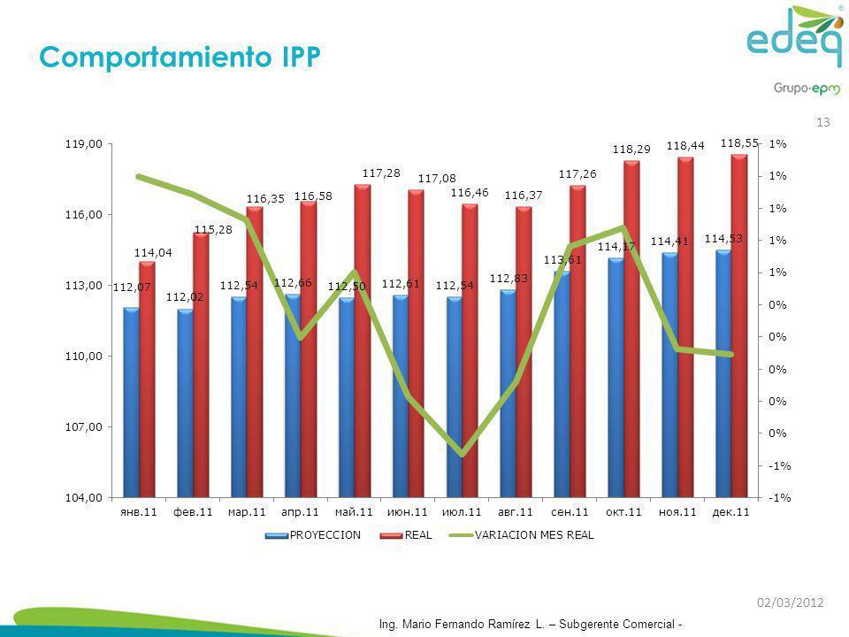 Comportamiento IPP 02/03/2012 Ing. Mario Fernando Ramírez L. – Subgerente Comercial - 13