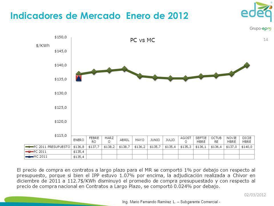 Indicadores de Mercado Enero de 2012 El precio de compra en contratos a largo plazo para el MR se comportó 1% por debajo con respecto al presupuesto,