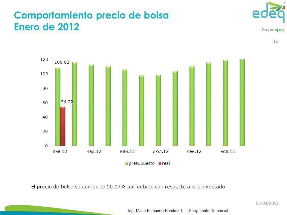 Comportamiento precio de bolsa Enero de 2012 El precio de bolsa se comportó 50.17% por debajo con respecto a lo proyectado. 02/03/2012 Ing. Mario Fern