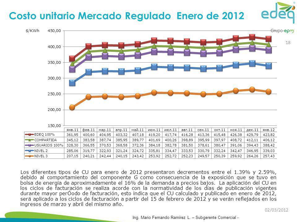 Costo unitario Mercado Regulado Enero de 2012 Los diferentes tipos de CU para enero de 2012 presentaron decrementos entre el 1.39% y 2.59%, debido al