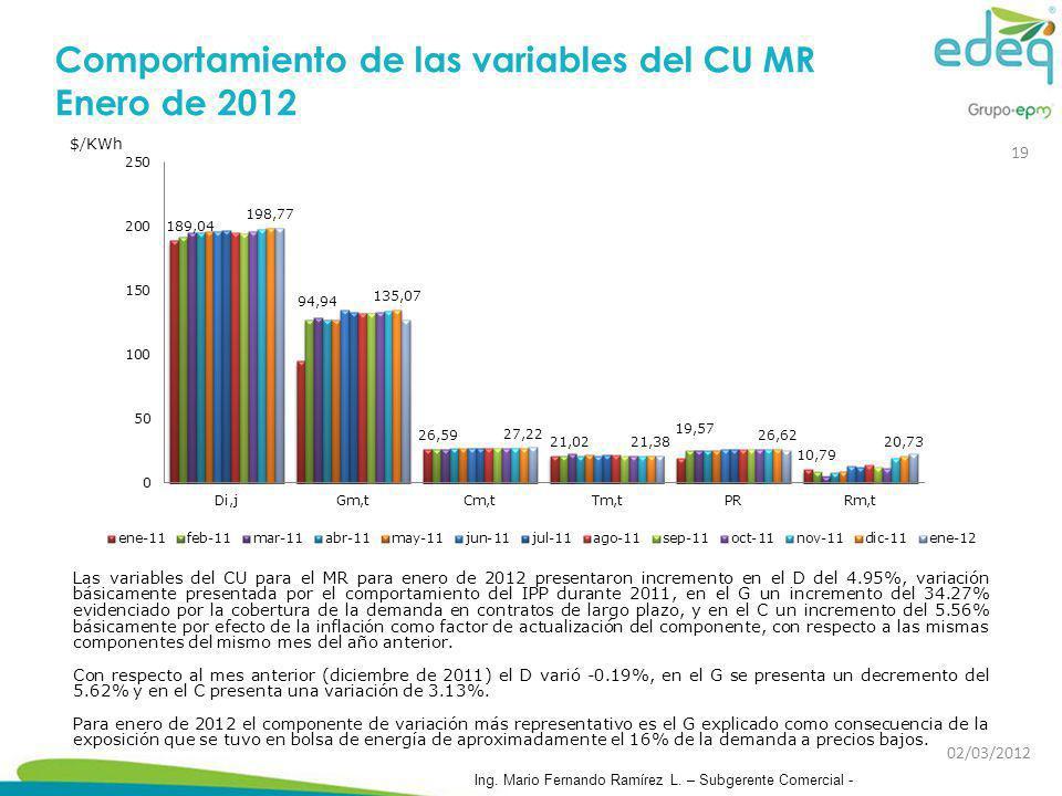Comportamiento de las variables del CU MR Enero de 2012 Las variables del CU para el MR para enero de 2012 presentaron incremento en el D del 4.95%, v