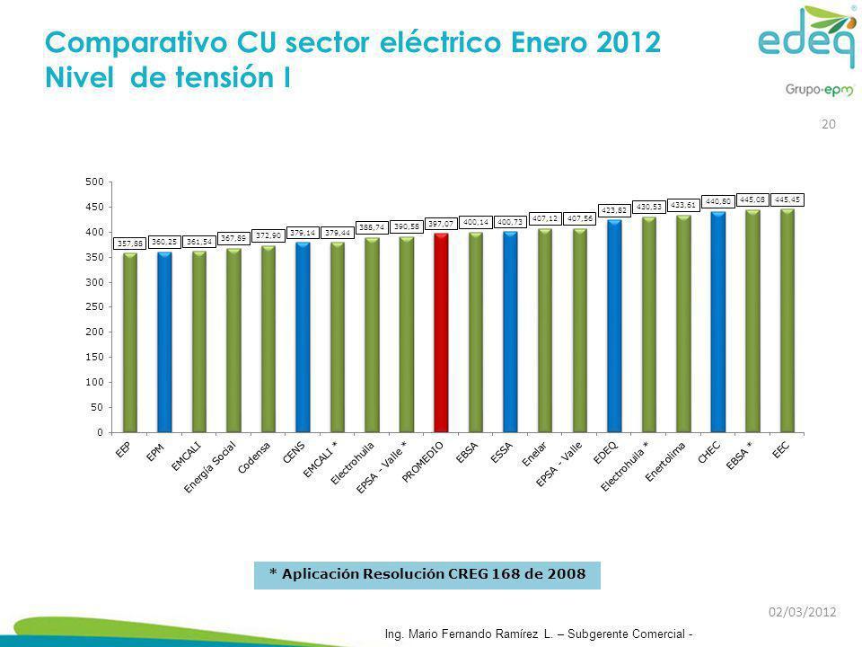 Comparativo CU sector eléctrico Enero 2012 Nivel de tensión I 02/03/2012 Ing. Mario Fernando Ramírez L. – Subgerente Comercial - 20