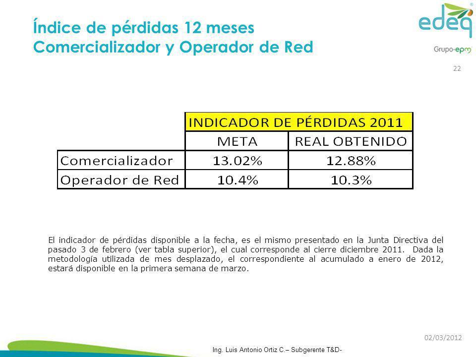Índice de pérdidas 12 meses Comercializador y Operador de Red El indicador de pérdidas disponible a la fecha, es el mismo presentado en la Junta Direc