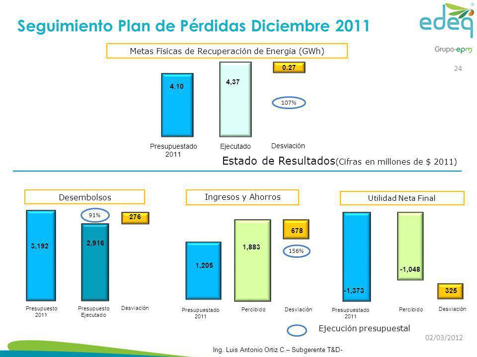 Estado de Resultados (Cifras en millones de $ 2011) Seguimiento Plan de Pérdidas Diciembre 2011 Ejecución presupuestal Desembolsos 2,916 276 Desviació
