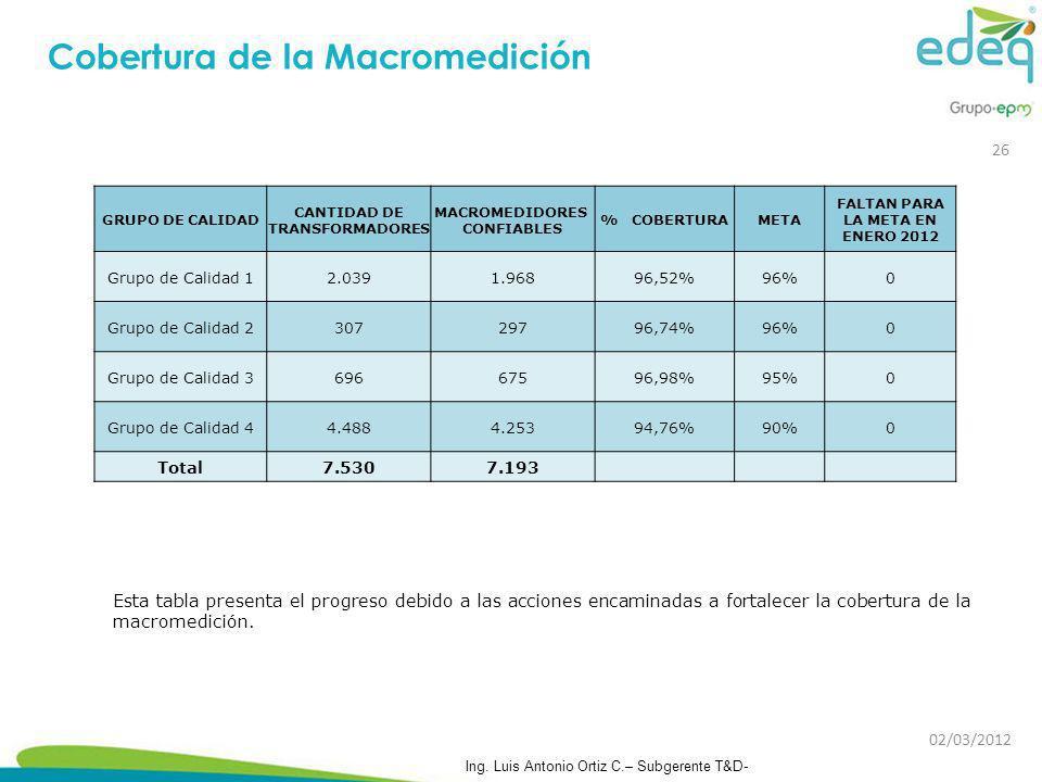 Esta tabla presenta el progreso debido a las acciones encaminadas a fortalecer la cobertura de la macromedición. Cobertura de la Macromedición GRUPO D