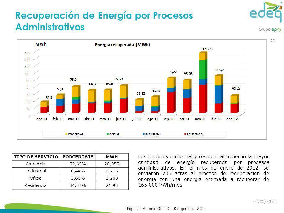 Recuperación de Energía por Procesos Administrativos Los sectores comercial y residencial tuvieron la mayor cantidad de energía recuperada por proceso