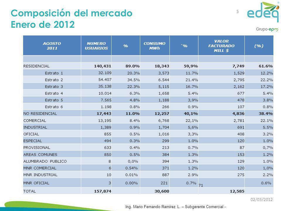 AGOSTO 2011 NUMERO USUARIOS % CONSUMO MWh ´% VALOR FACTURADO MILL $ (%) RESIDENCIAL140,43189.0%18,34359,9%7,74961.6% Estrato 1 32.109 20.3%3,57311.7%1