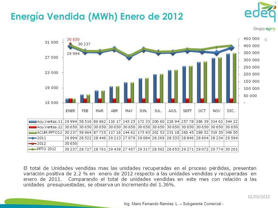 Energía Vendida (MWh) Enero de 2012 El total de Unidades vendidas mas las unidades recuperadas en el proceso pérdidas, presentan variación positiva de