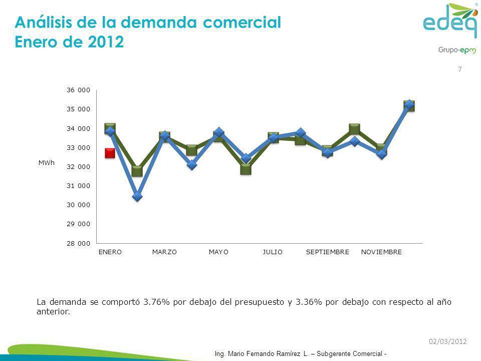 Análisis de la demanda comercial Enero de 2012 La demanda se comportó 3.76% por debajo del presupuesto y 3.36% por debajo con respecto al año anterior