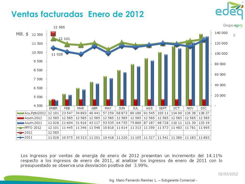 Los ingresos por ventas de energía de enero de 2012 presentan un incremento del 14.11% respecto a los ingresos de enero de 2011, al analizar los ingre