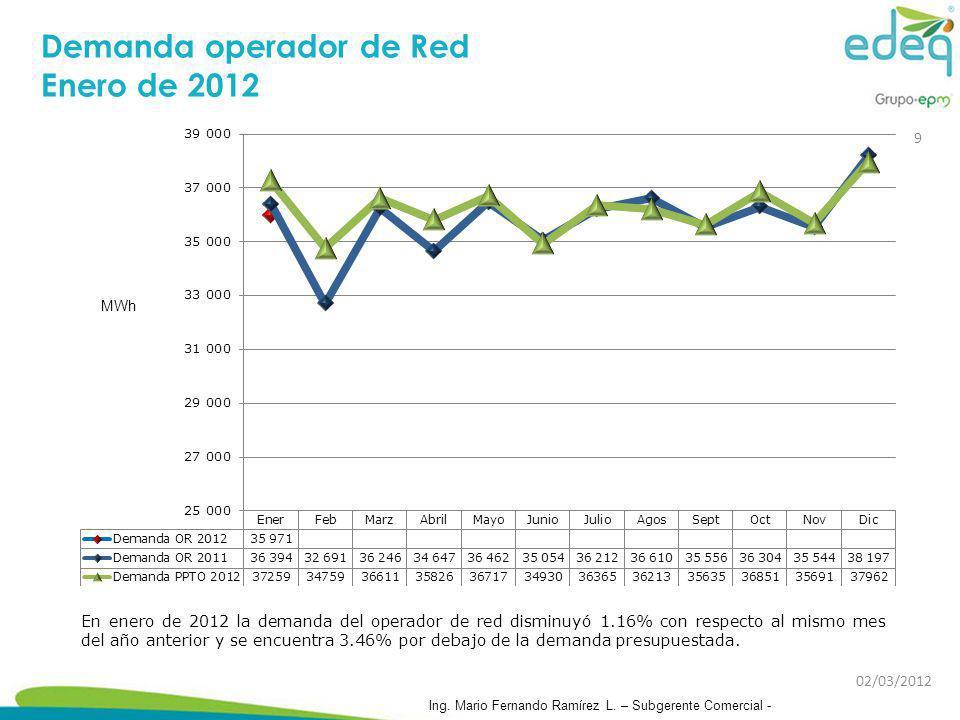 Análisis de las ventas mercado Quindío Enero de 2012 – cifras en MWh Las ventas de Enero de 2012 se comportaron un 2.74% por encima de las ventas del mismo mes del año 2011 y un 0.08% por debajo de las ventas presupuestadas.