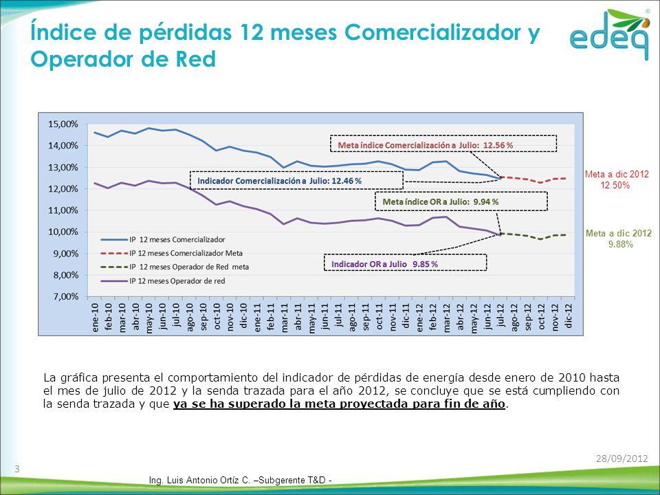 Índice de pérdidas 12 meses Comercializador y Operador de Red La gráfica presenta el comportamiento del indicador de pérdidas de energía desde enero de 2010 hasta el mes de julio de 2012 y la senda trazada para el año 2012, se concluye que se está cumpliendo con la senda trazada y que ya se ha superado la meta proyectada para fin de año.