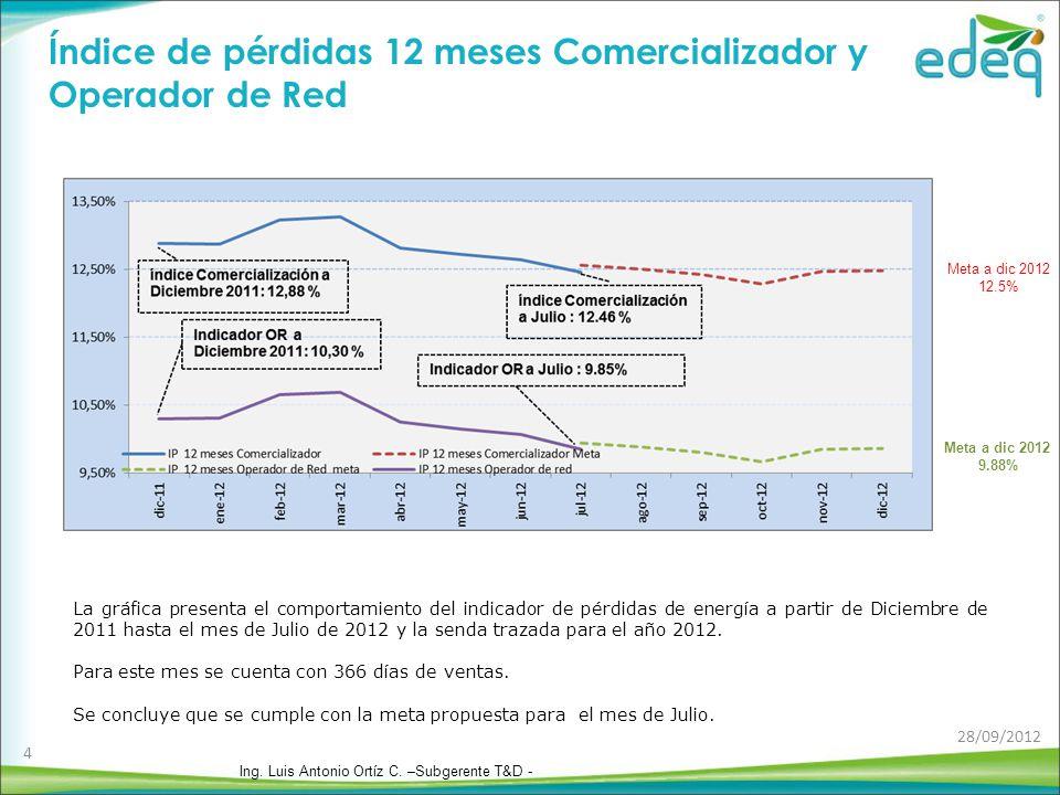 La gráfica presenta el comportamiento del indicador de pérdidas de energía a partir de Diciembre de 2011 hasta el mes de Julio de 2012 y la senda trazada para el año 2012.