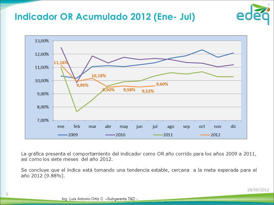 Pérdidas de energía puntuales mes desplazado del OR ( GWh/mes) La gráfica presenta las pérdidas en GWh puntuales de cada mes.