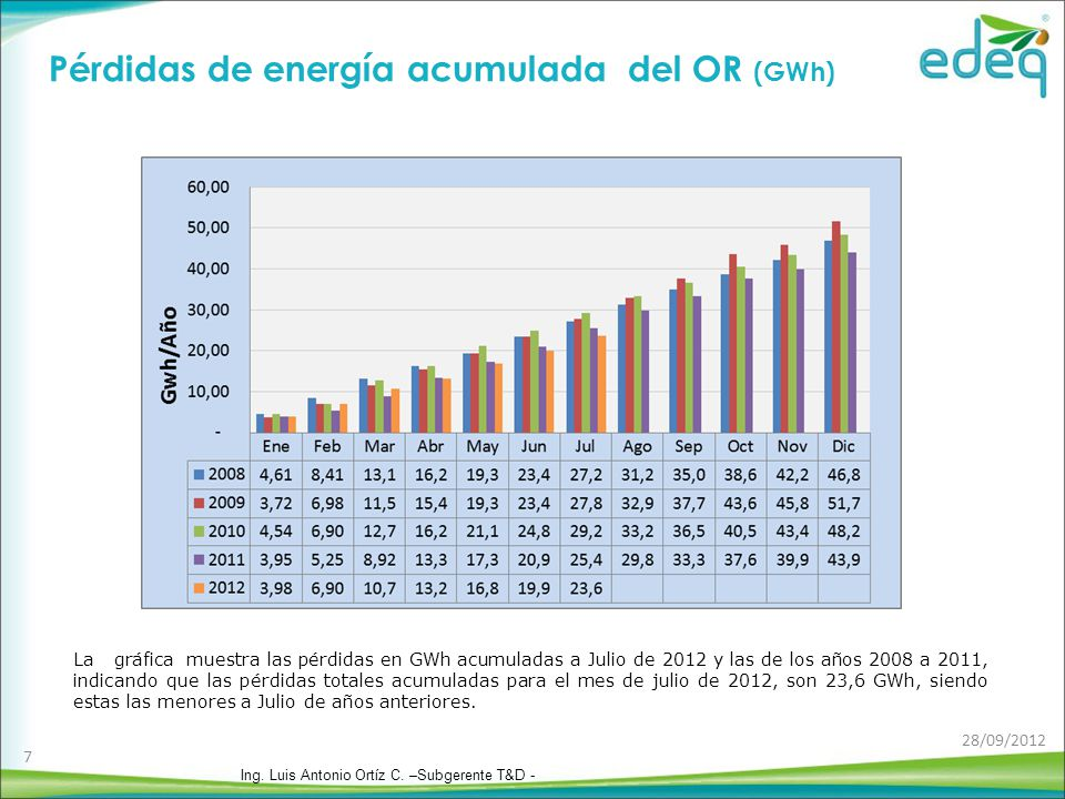 Pérdidas de energía acumulada del OR (GWh) La gráfica muestra las pérdidas en GWh acumuladas a Julio de 2012 y las de los años 2008 a 2011, indicando que las pérdidas totales acumuladas para el mes de julio de 2012, son 23,6 GWh, siendo estas las menores a Julio de años anteriores.