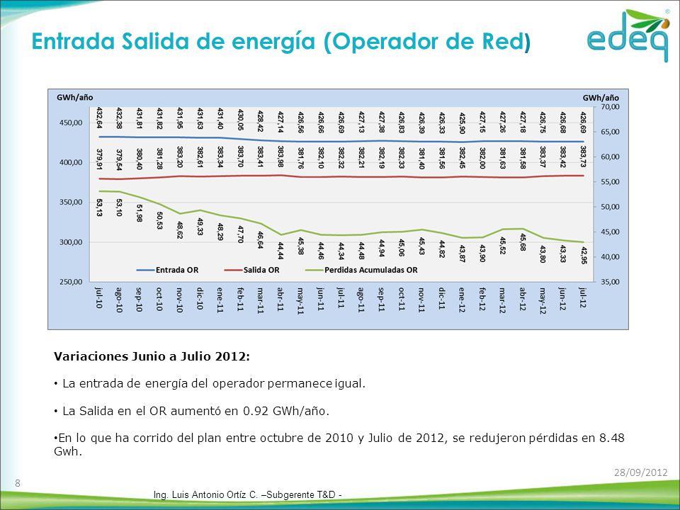 Variaciones Junio a Julio 2012: La entrada de energía del operador permanece igual.