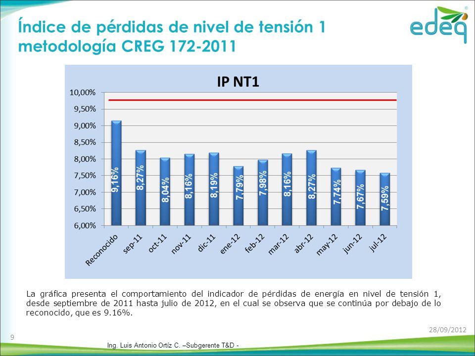 Índice de pérdidas de nivel de tensión 1 metodología CREG 172-2011 La gráfica presenta el comportamiento del indicador de pérdidas de energía en nivel de tensión 1, desde septiembre de 2011 hasta julio de 2012, en el cual se observa que se continúa por debajo de lo reconocido, que es 9.16%.