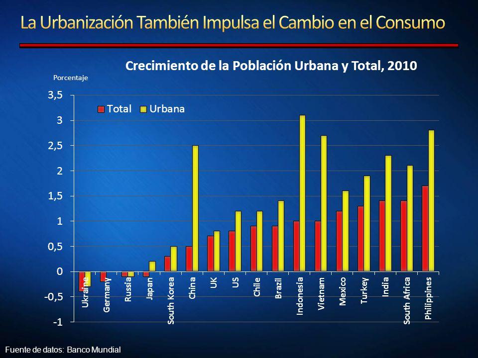 Fuente de datos: Banco Mundial