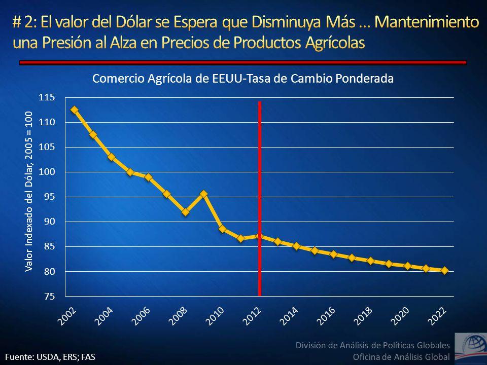 División de Análisis de Políticas Globales Oficina de Análisis Global Fuente: USDA, ERS; FAS