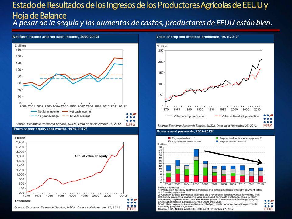 A pesar de la sequía y los aumentos de costos, productores de EEUU están bien. 2