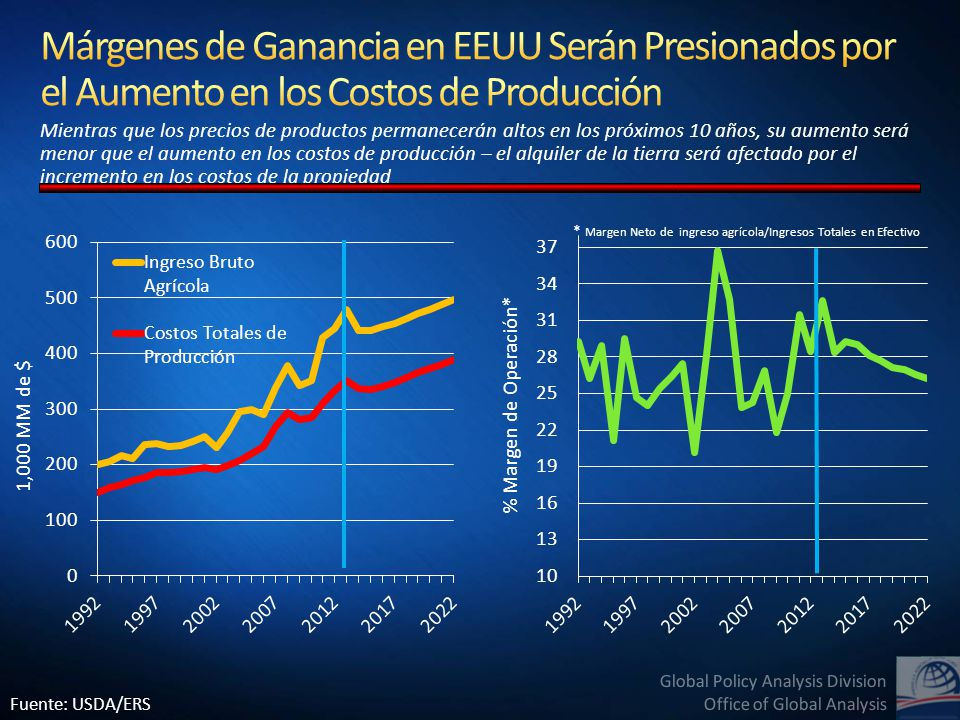 Global Policy Analysis Division Office of Global Analysis Mientras que los precios de productos permanecerán altos en los próximos 10 años, su aumento