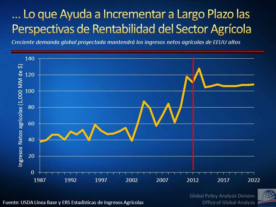 Global Policy Analysis Division Office of Global Analysis El Comercio Agrícola Global ha aumentado considerablemente en la última década – debería alcanzar $1.1 billones en la próxima década.